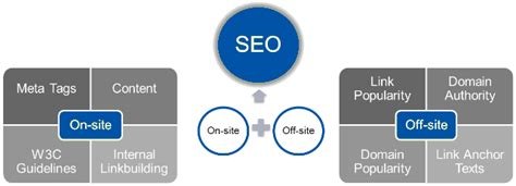 what is onsite seo 10 critical seo tips and tricks for small businesses
