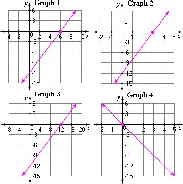 Solving Linear Equations Using Graphs Worksheet  Problems & Solutions