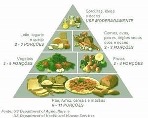 Pirâmide alimentar - Pirâmide Alimentar