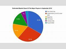 September 2016 Indian twowheeler market sales report