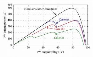 Pv Output Power Characteristics Under Different Partial