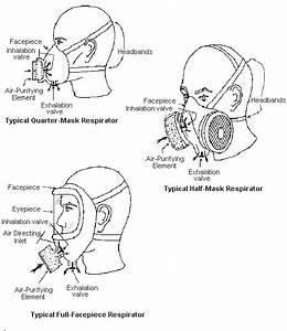 Respirator Images