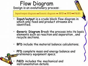 Ppt - Bioprocess Diagrams Including Pfd And P U0026id Powerpoint Presentation