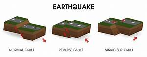 Diagram Showing Earthquakes And Movement Of The Crust