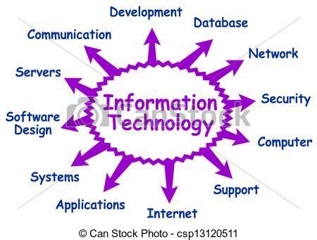 information technology   topics