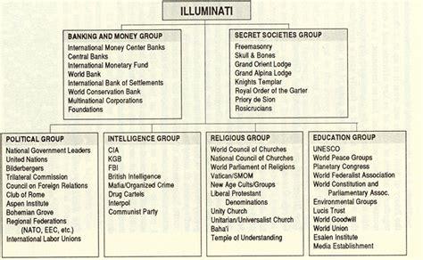 Illuminati Plans by The New World Order