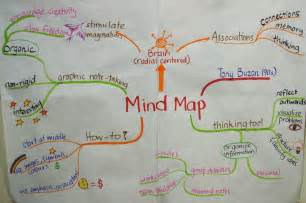 What Mind Map
