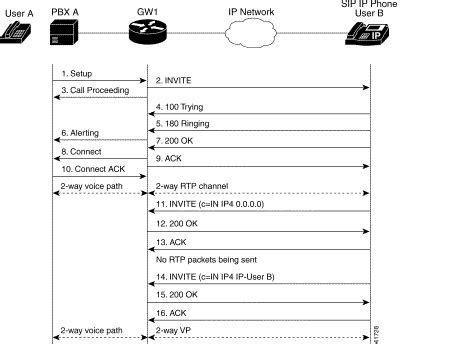 basic sip call flows troubleshooting commands ip