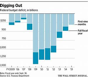 U.S. Annual Budget Deficit Remains Near 7-Year Low in June ...