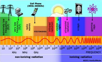 Ceiling Radiation Der Meaning by Electromagnetic Field And Microwave Radiation