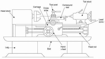 Lathe Diagram Machine Parts Tools