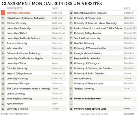 classement des cuisinistes palmarès plus que deux universités françaises dans le top