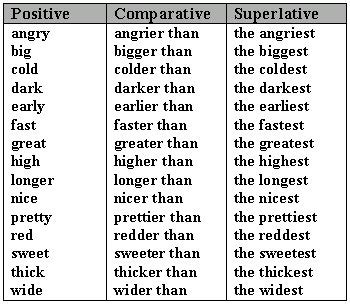 Topics Clei 4 Comparative And Superlative Adjectives
