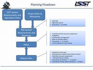 Project Planning For Software Development  U2014 Lsst Dm