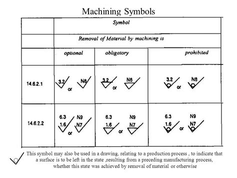 Mechanical Engineering Drawing Symbols Chart
