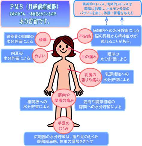 生理 前 症候群 症状