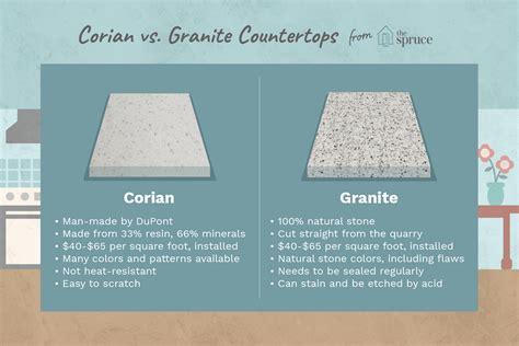 counter material   corian  granite