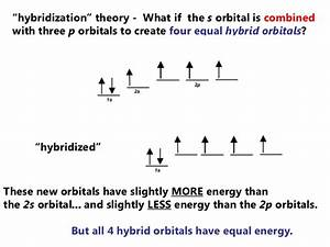2012 Orbital Hybrization  Sigma And Pi Bonds