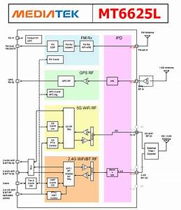 Mt6625l Datasheet - 4-in-1 Connectivity Chip