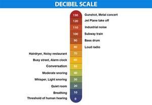 Decibel   Definition, Formulas & Uses   Decibel Meter   Decibel Scale