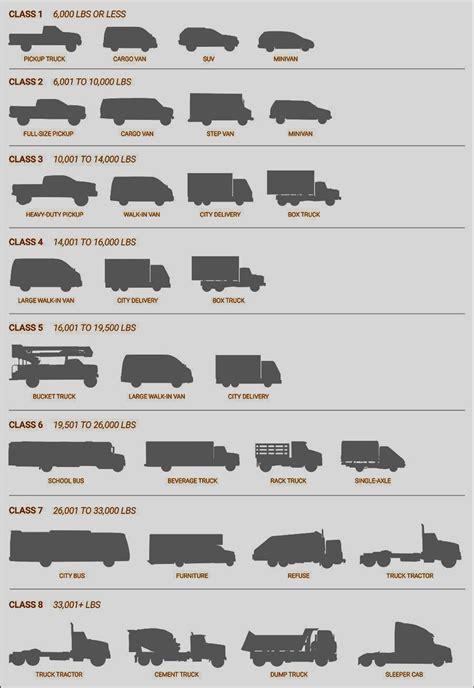 Truck Sizes by Truck Box Sizes Ivoiregion