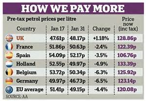 now petrol hits 163 1 40 per litre that s 163 6 37 a gallon daily mail