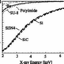 comparison of an electrode tip between su 8 pattern and With x ray lithography