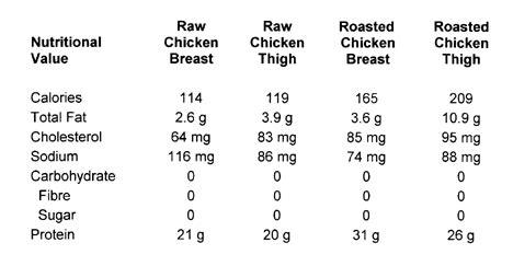 chicken breast  chicken thigh  nutrition