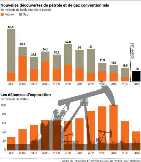 le tempte a petrole energies p 233 trole et economie revue mondiale f 233 vrier 2017 g 233 opolitique mondiale des energies