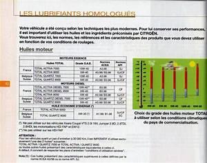 Carnet Entretien Kadjar : vidange sur hdi citro n m canique lectronique forum technique ~ Medecine-chirurgie-esthetiques.com Avis de Voitures
