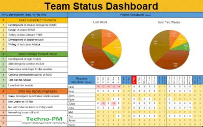 project management dashboard templates project