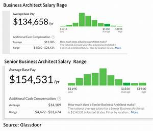 Business Archit... Architecture Salary