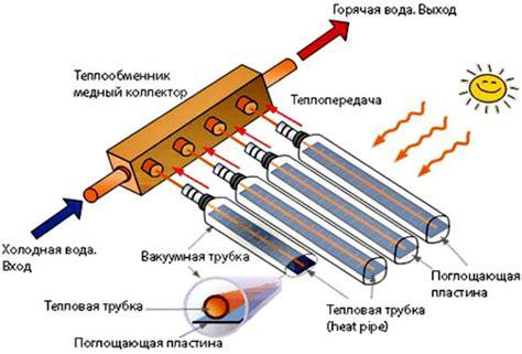 Солнечный коллектор для нагрева воды своими руками делаем из подручных материалов