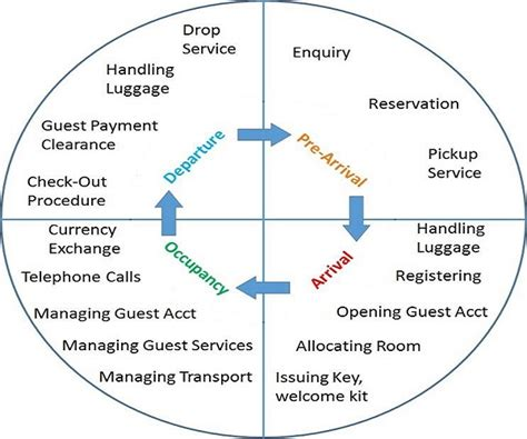Guest Services Definition by Registration And Reception Home Science Education