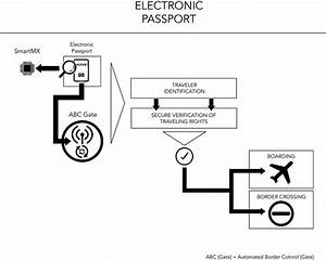 Electronic Passport  Epp