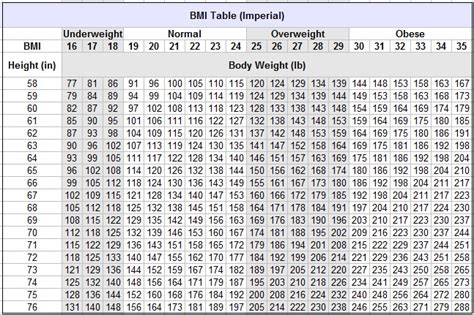 Bmi Chart In Metric/ Imperial Units