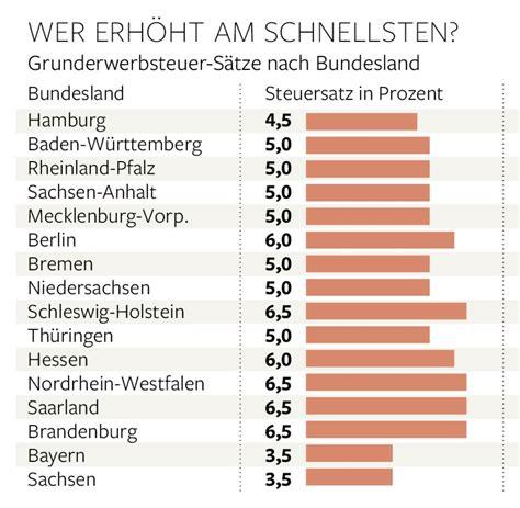 Grunderwerbsteuer 2018 Den Bundeslaendern by Grunderwerbsteuer So Stark Profitiert Der Staat Beim