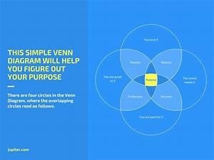 Crie Diagramas De Venn De 4 Conjuntos Online
