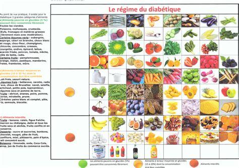 cuisine pour regime cuisine pour diabétique ziloo fr