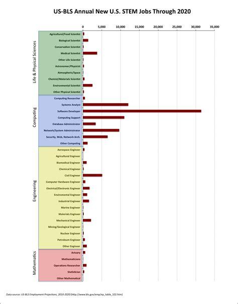 bureau of labor statistics computing careers market 2012