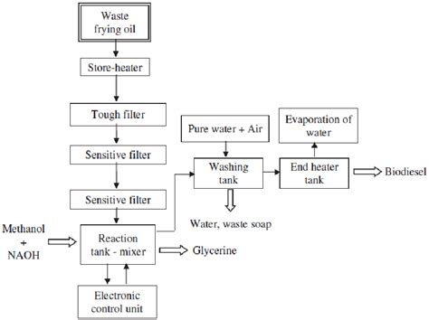 Biofuel Engine Diagram by Figure 2 Schematic Representation Of Biodiesel Production