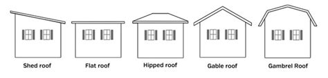 Shed Roof Types by Roofing Options