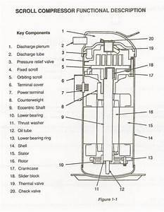 Scroll Compressors  U2014 A Primer