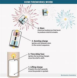 Here U0026 39 S How Your Fourth Of July Fireworks Work