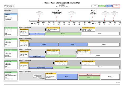 agile resource plan template visio