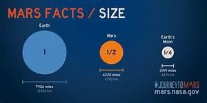 Infographics | Mars Artists Community
