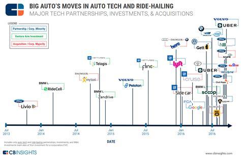big auto  disruption whats  big data