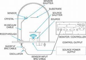 Kurt J. Lesker Company | INFICON Deposition Monitor ...