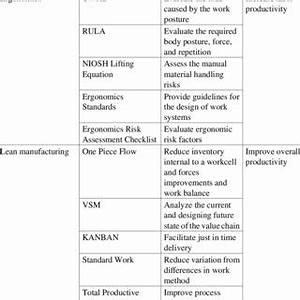 (PDF) Relationship Between Lean Manufacturing and Ergonomics