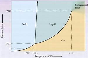 Chemistry     Uc0c1  Uacbd Uacc4 Uc758  Uc704 Uce58  Phase Boundary